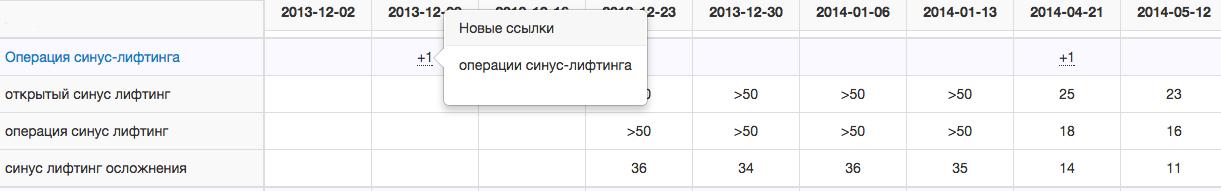"""Одна из фич - большая таблица с """"прилепленными"""" первой строкой и левым столбцом, в которой отображаются все страницы с ключевиками, история позиций по ключевикам и отмечаются проставленные ссылки."""